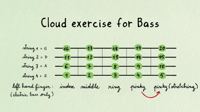 Cloud exercise for bass