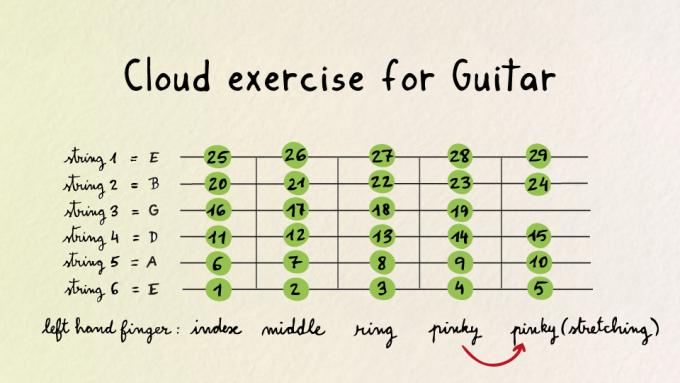 Cloud exercise for guitar