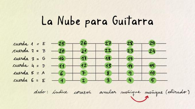Ejercicio Nube para guitarra