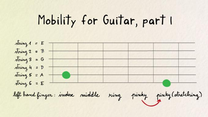 Mobility exercise for guitar